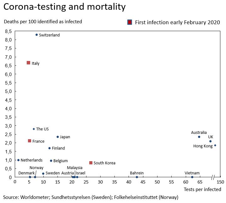 Corona testing and mortality